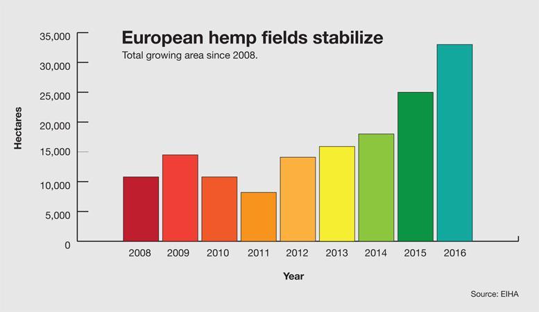 Mercato della Canapa in Europa, aree di coltivazione dal 2008
